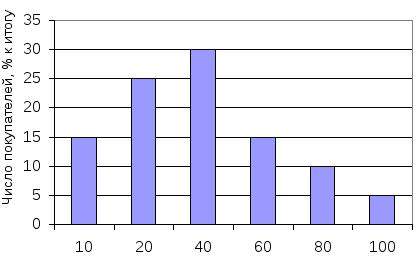 Распределение покупателей по вероятности покупки товара