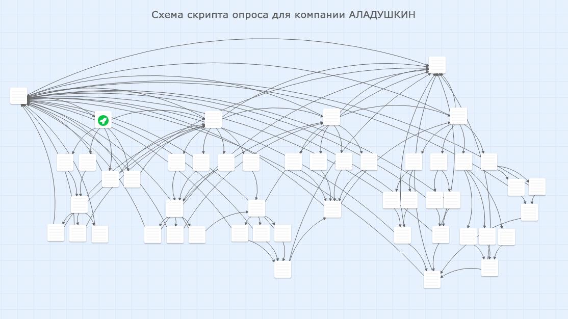График - ЗАО «Аладушкин Групп»