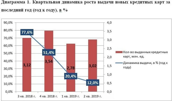 График - Банк «АлданЗолотоБанк»